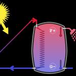 zonneboiler werking